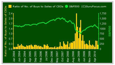 Insider Trading 5