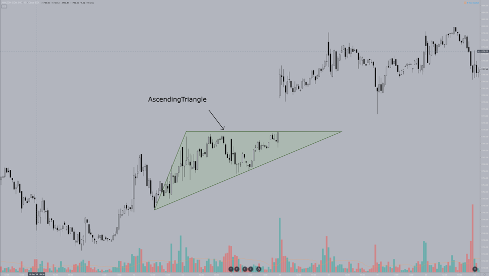 How to Trade the Ascending Triangle Pattern