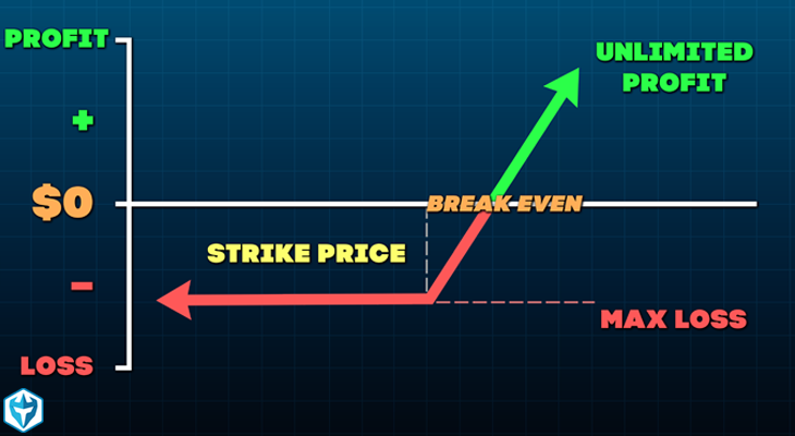 Long Call Option Strategy for Beginners