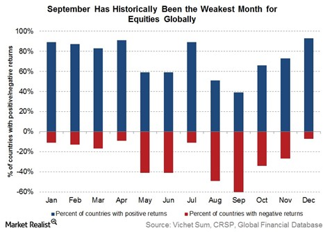 The September Effect: What it is and Why it Happens