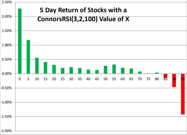 Mean Reversion Trading: Is It a Profitable Strategy?