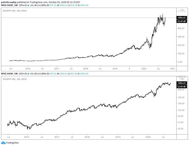 Linear vs Logarithmic Chart Scaling Explained