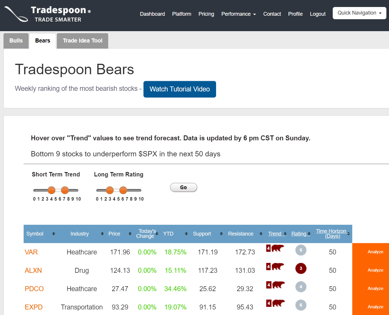 Tradespoon Review 2020: What We Like and Dislike