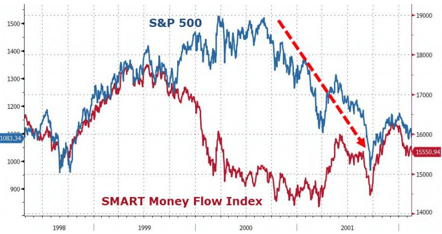 Smart Money Index: What It Is and How It Works