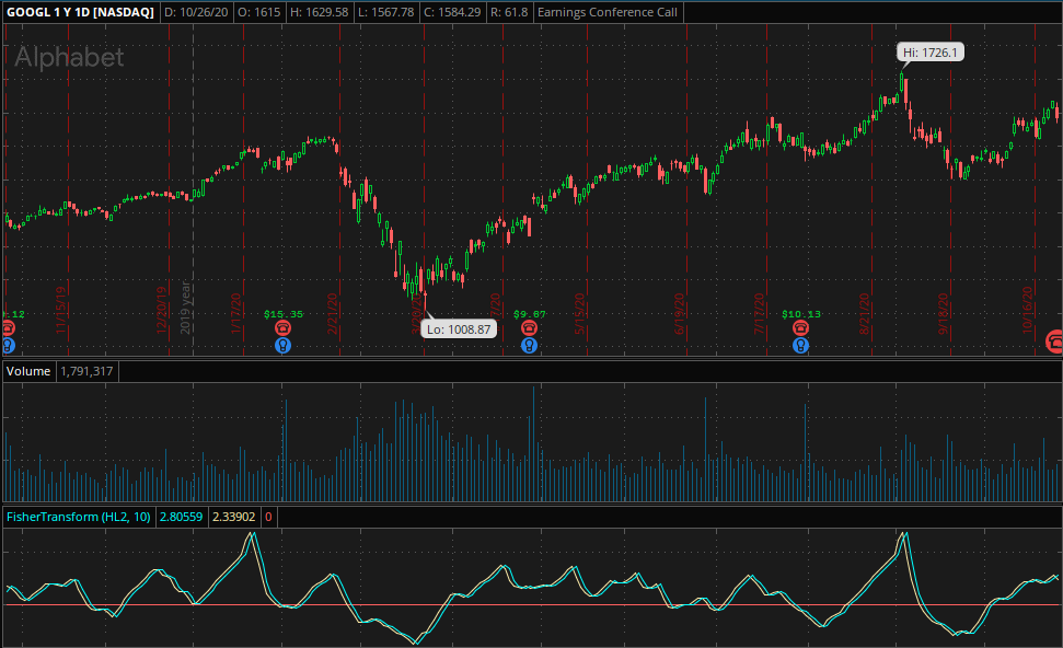 How to Trade the Fisher Transform Indicator