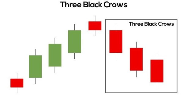 Three Black Crows Pattern Explained For Beginners