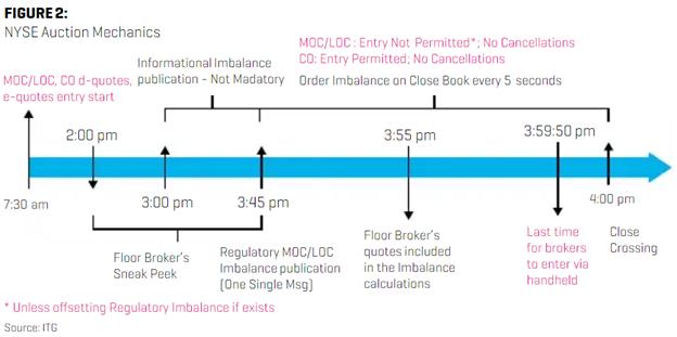 Market On Close Order (MOC) Explained