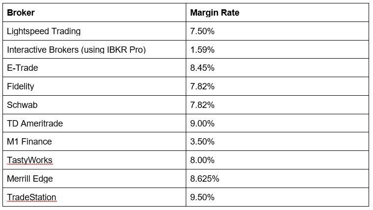 Margin Rates 1
