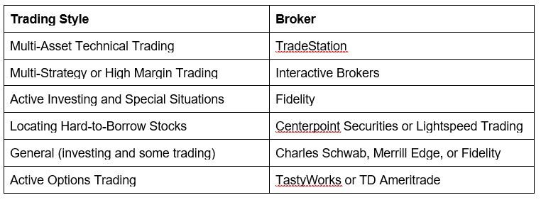 How To Switch Stock Brokers [2021]