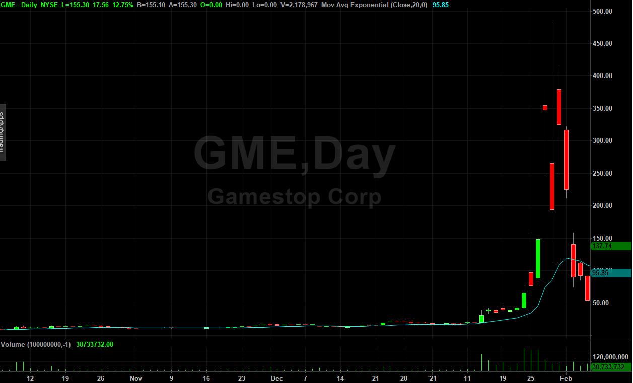 GME Stock Chart