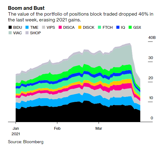 The Fallout from the Blowup in Media Stocks
