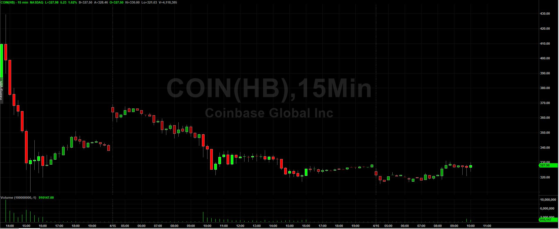 Coinbase Goes Public: Is It A Buy?