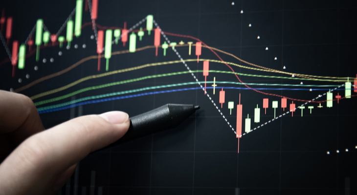 Technical Indicators And How To Choose Them For Day Trading - Warrior  Trading