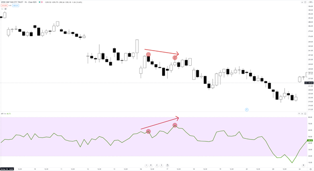 Trading With The Money Flow Index (MFI)